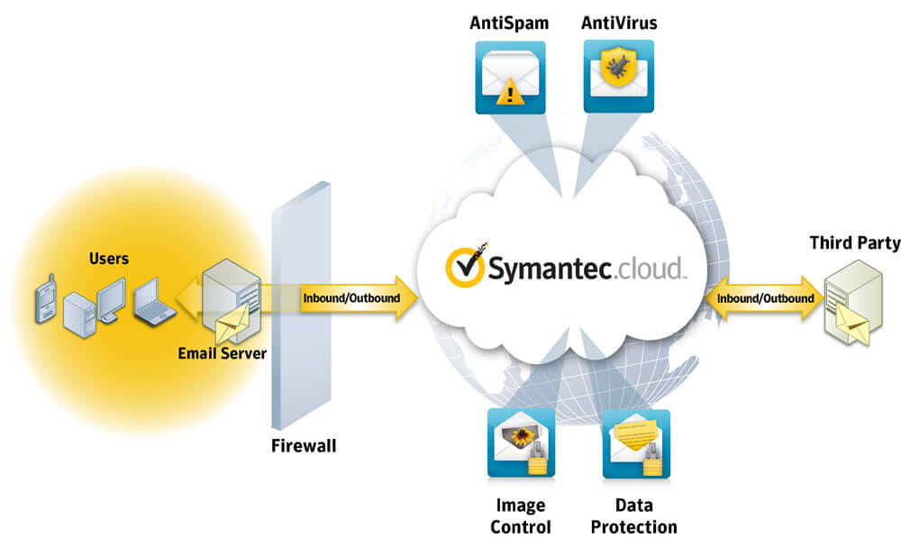 symantec-email-security
